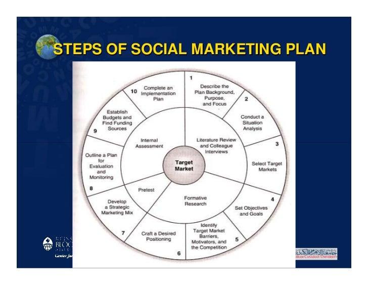 STEPS OF SOCIAL MARKETING PLAN