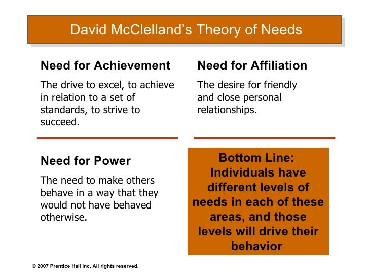 David C. McClelland Theory of Motivation