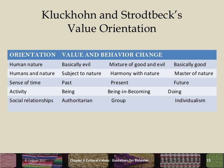 kluckhohn and strodbeck's value model Considering the description of the rokeach value survey, this instrument can be applied very efficiently in areas such as consumer behavior or in cross-cultural comparisons 33 kluckhohn and strodtbeck's cultural orientations kluckhohn and strodtbeck (1961) developed a model for analyzing culture.