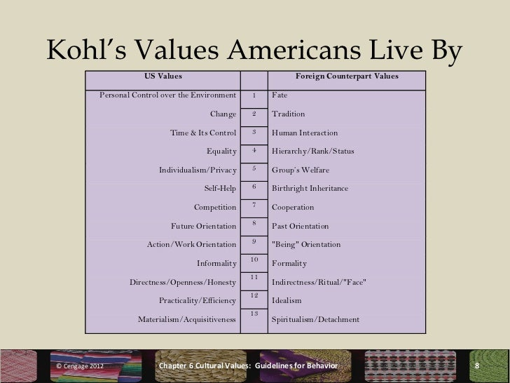 the values americans live by The american family: where we are today us society and values,  most americans are responding with remarkable grace.