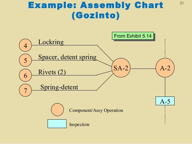 assembling charts Chap 14 - product structure trees and assembly lead time charts elaine labach loading unsubscribe from elaine labach cancel unsubscribe working subscribesubscribedunsubscribe 16 loading loading working add to.