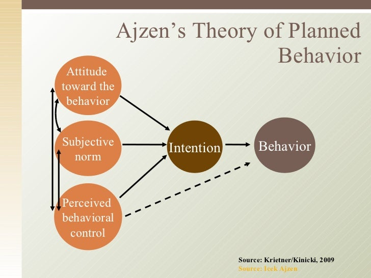 cognitive dissonance and theory of planned behaviour In psychology, the theory of planned behavior (abbreviated tpb) is a theory that links one's beliefs and behavior the concept was proposed by icek ajzen to improve on the predictive power.