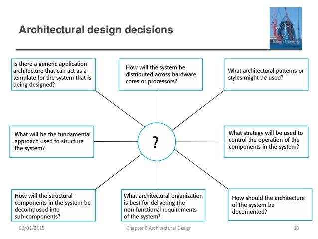 Architectural Design Pictures ch6 architectural design