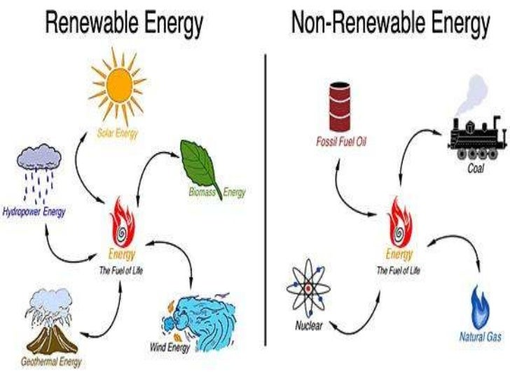a description of the four main kinds of alternative energy sources Types of energy energy is the power we use for transportation, for heat and light in our homes and for the manufacture of all kinds of products there are two sources of energy: renewable and nonrenewable energy.