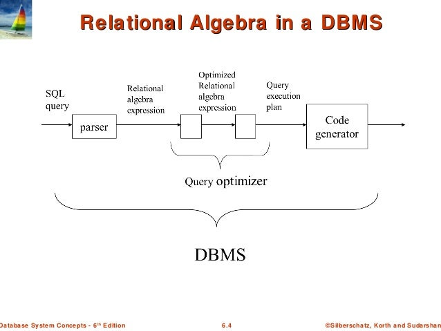 Basic concepts of dbms