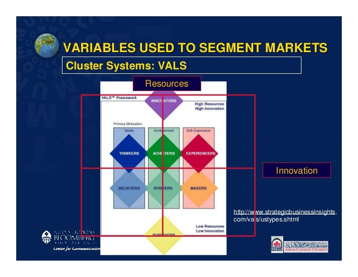 VARIABLES USED TO SEGMENT MARKETSCluster Systems: VALS             Resources                                        Innova...