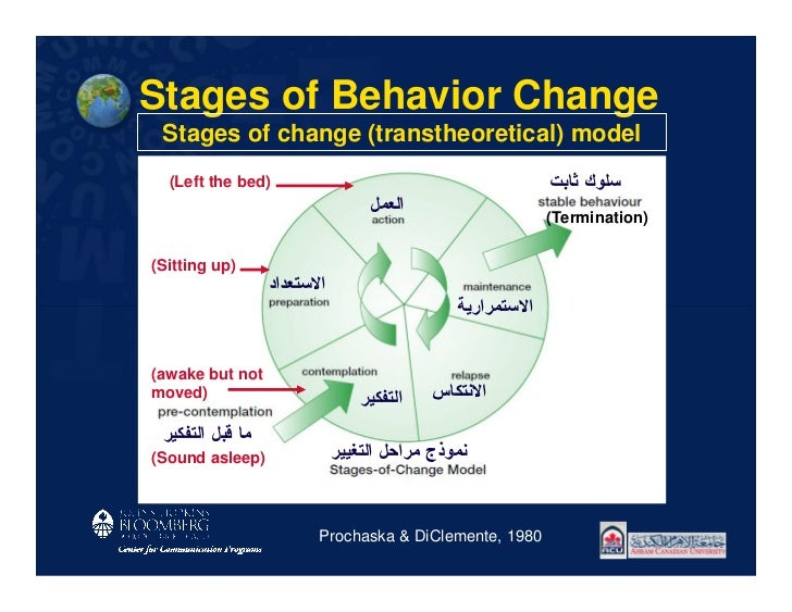 Stages of Behavior Change Stages of change (transtheoretical) model  (Left the bed)                                       ...