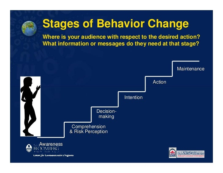 Stages of Behavior Change Where is your audience with respect to the desired action? What information or messages do they ...