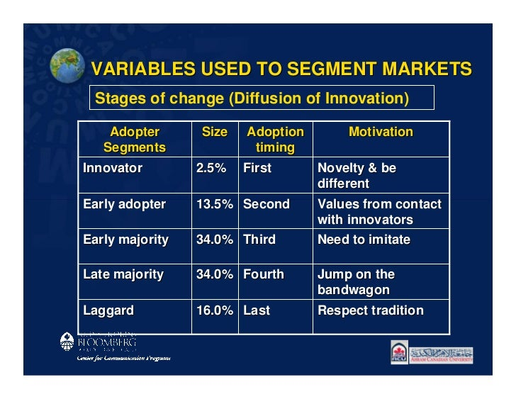 VARIABLES USED TO SEGMENT MARKETS Stages of change (Diffusion of Innovation)    Adopter      Size   Adoption       Motivat...