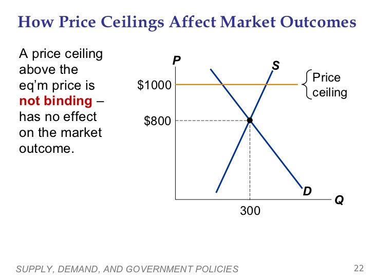 how does a price ceiling undermine the rationing function of market determined prices Bus 640 business economics how does a price ceiling undermine the rationing function of market-determined prices.