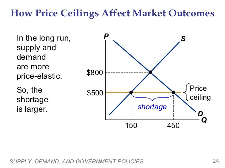 microeconomics supply and demand and price