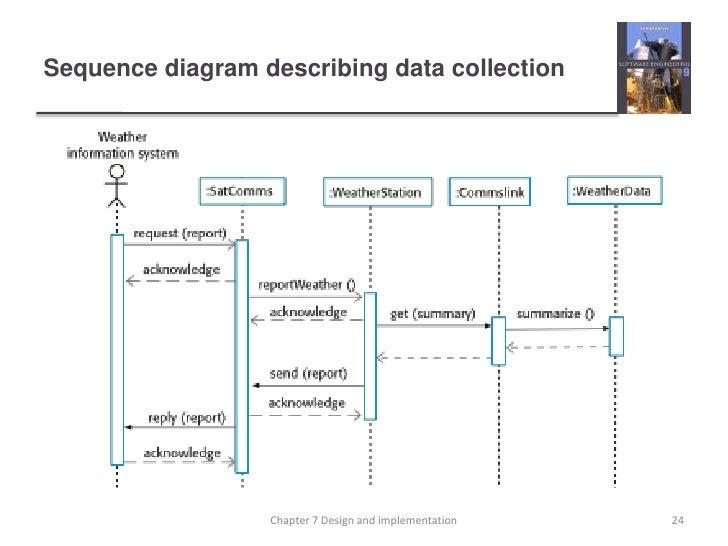 Ch7 software engineering 9 sequence diagram describing ccuart Gallery