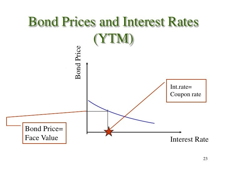 relationship between yield to maturity and coupon rate