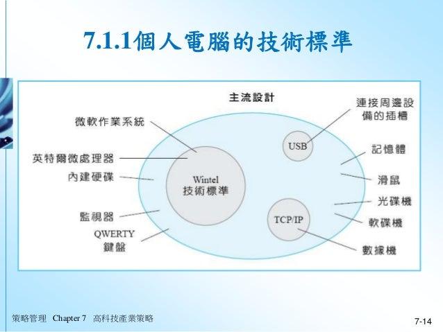策略管理 Chapter 7 高科技產業策略 7-14 7.1.1個人電腦的技術標準