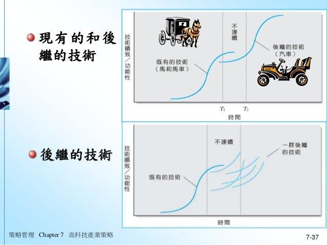 策略管理 Chapter 7 高科技產業策略 7-37 現有的和後 繼的技術 後繼的技術