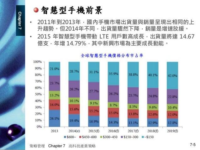 Chapter7 策略管理 Chapter 7 高科技產業策略 7-5 • 2011年到2013年,國內手機市場出貨量與銷量呈現出相同的上 升趨勢。但2014年不同,出貨量驟然下降,銷量是增速放緩。 • 2015 年智慧型手機帶動 LTE 用戶...
