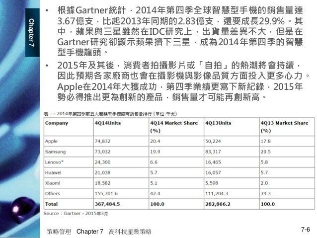 Chapter7 策略管理 Chapter 7 高科技產業策略 7-6 • 根據Gartner統計,2014年第四季全球智慧型手機的銷售量達 3.67億支,比起2013年同期的2.83億支,還要成長29.9%。其 中,蘋果與三星雖然在IDC研究...