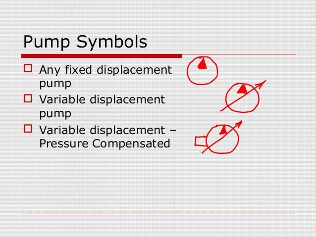 Hydraulic Pumps Performance And Characteristics