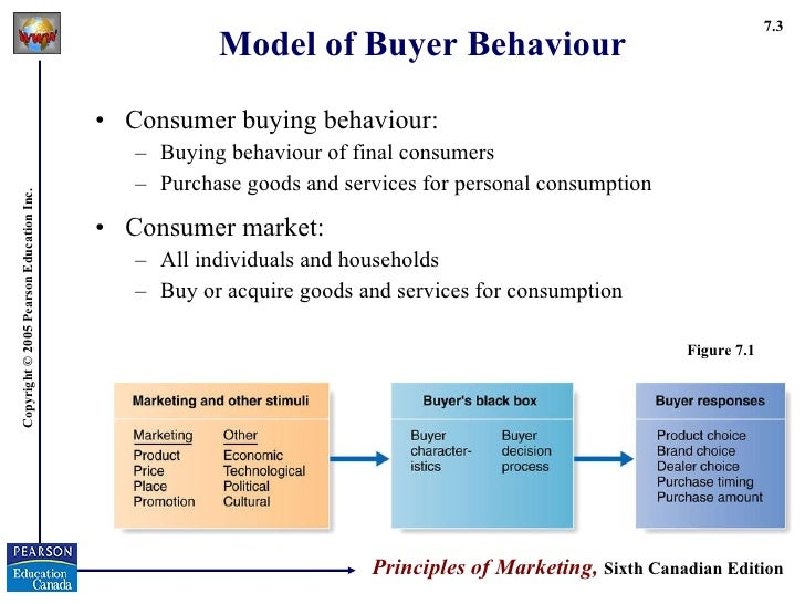 Ch7 consumer market and buying behavior.