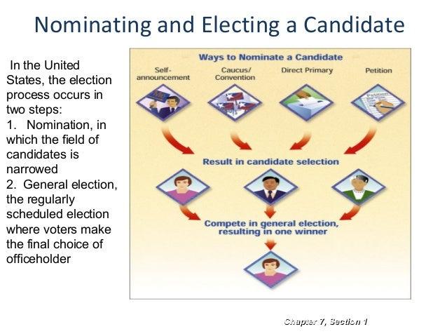election nomination