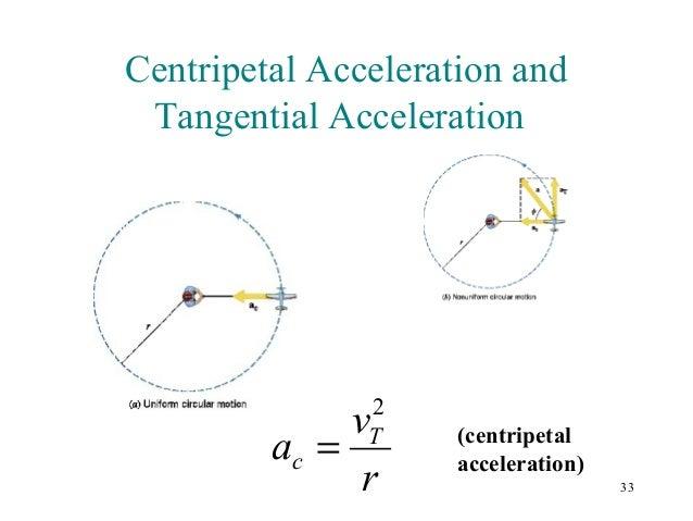 Tangential Acceleratio...
