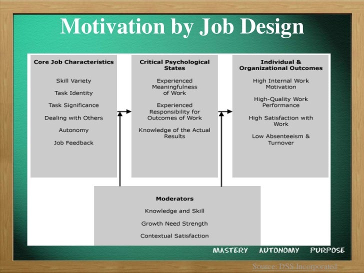 The Difference between Hygiene Factors and Motivators