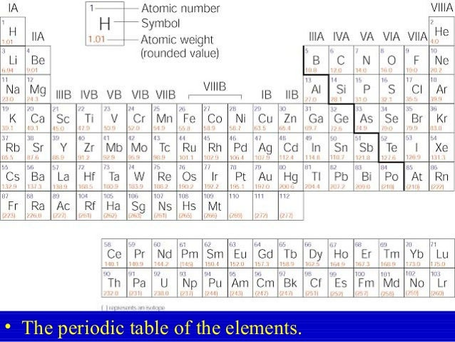 Ch8 the atom part 3 the periodic table of the elements urtaz Choice Image