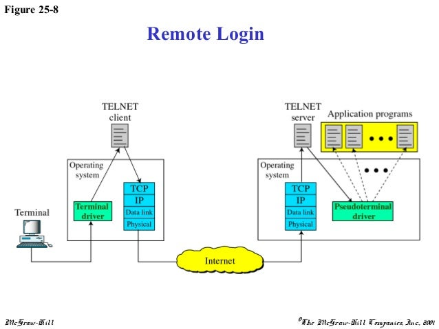 Application Layer Diagram