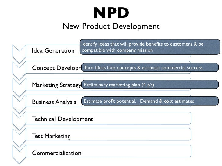 preliminary marketing plan Quality and reliability manual  new product plan – marketing endorses the project to design who will work  preliminary cpks are.