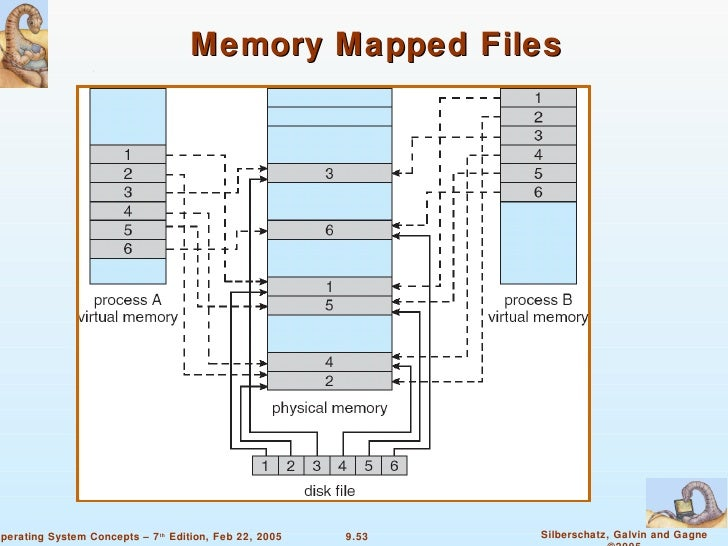 chapter 9 virtual memory