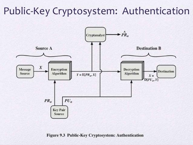 Ch9 public key cryptosystem authentication ccuart Choice Image