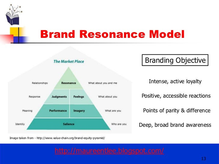 questionnaire for brand equity It is imperative to acknowledge that brand equity is an inseparable part of  in  this study, a sum of 300 usable questionnaires were gathered.