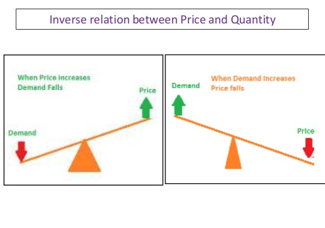 price and demand relationship
