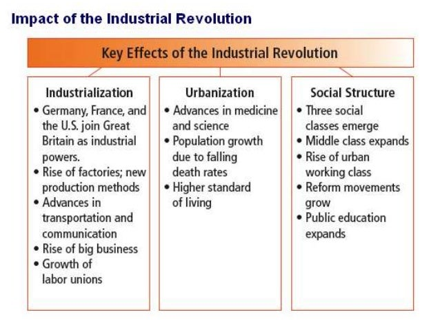 the industrialisation experience of great britain and france 19th-century french economy and society, industrialization in france as in britain, industrialization in france began which were accompanied by a great deal.