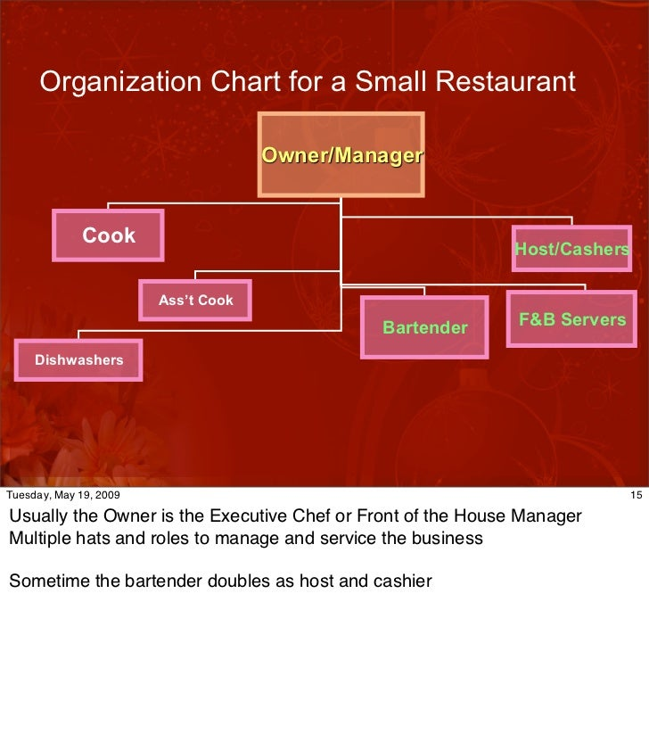 Restaurant Kitchen Organization Chart cha2 f&b organization