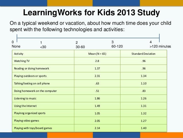 • Time spent with technology on a typical weekend or vacation  Mean = 306.92, SD = 116.64 • Time spent with non-technolog...