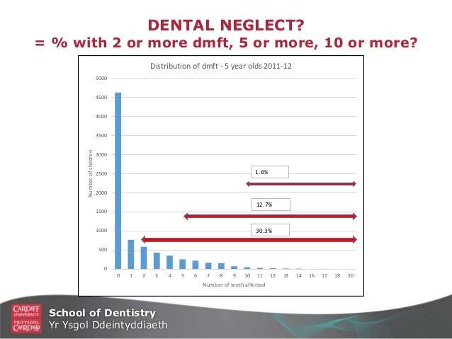 Health matters: child dental health