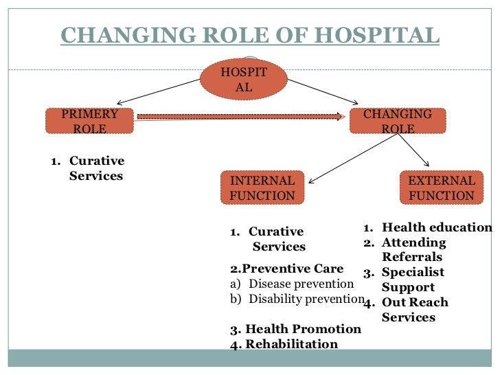 The role of the hospital has been broadened crossing the limits of 'curative</li></ul>Health' to health care.<br /><ul><li...