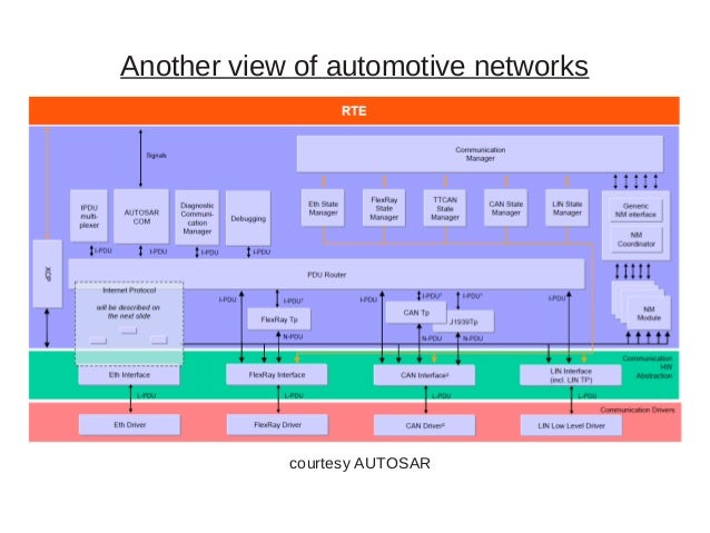 Addressing The Hard Problems Of Automotive Linux