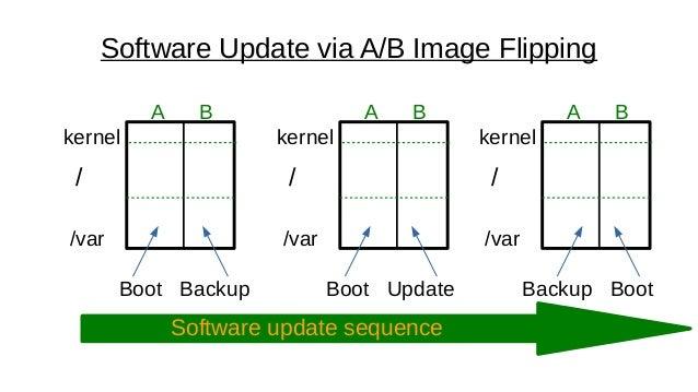 Supporting SW Update via u-boot and GPT/EFI Slide 2