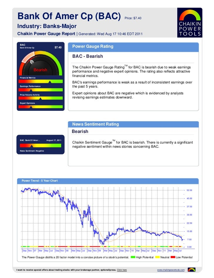 Bank Of Amer Cp (BAC)                                                                                   Price: $7.40 Indus...