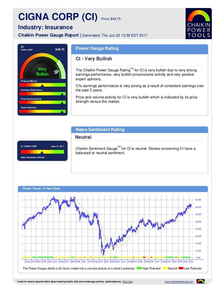 CIGNA CORP (CI)                                                              Price: $49.75 Industry: Insurance Chaikin Pow...