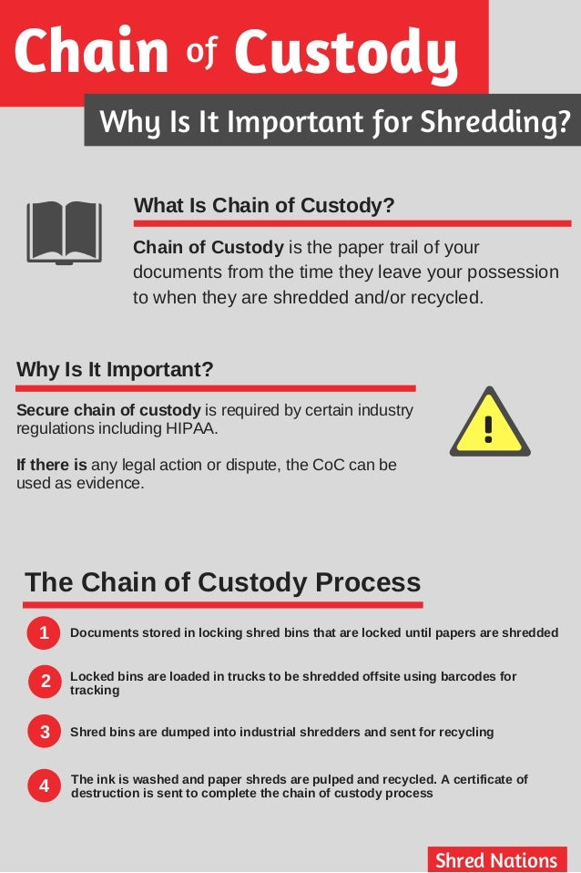 chain of custody infographic. Black Bedroom Furniture Sets. Home Design Ideas