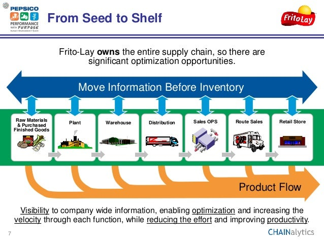 supply chain of lays A supply chain manager oversees and coordinates key parts of the franchise supply chain the three main job responsibilities of a supply chain manager include promoting teamwork between the sales .