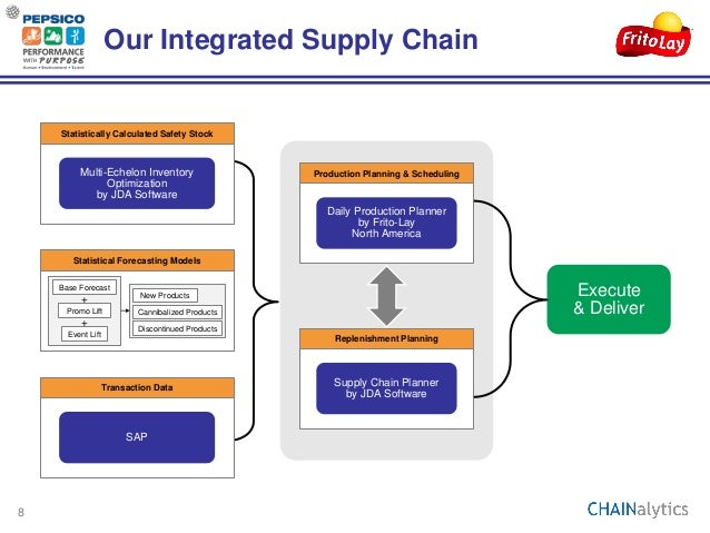 """frito lay supply chain """"no matter how automated we become, we are still very much a people business,"""" explains gregg roden, senior vice president of supply chain at frito-lay."""