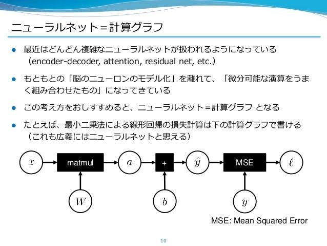 ニューラルネット=計算グラフ  最近はどんどん複雑なニューラルネットが扱われるようになっている (encoder-decoder, attention, residual net, etc.)  もともとの「脳のニューロンのモデル化」を離れ...