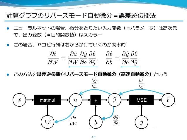計算グラフのリバースモード自動微分=誤差逆伝播法  ニューラルネットの場合、微分をとりたい入力変数(=パラメータ)は高次元 で、出力変数(=目的関数値)はスカラー  この場合、ヤコビ行列は右からかけていくのが効率的  この方法を誤差逆伝播...