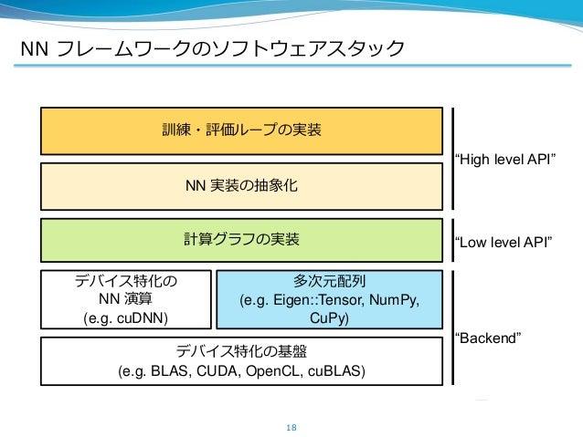 NN フレームワークのソフトウェアスタック 18 デバイス特化の基盤 (e.g. BLAS, CUDA, OpenCL, cuBLAS) デバイス特化の NN 演算 (e.g. cuDNN) 多次元配列 (e.g. Eigen::Tensor,...