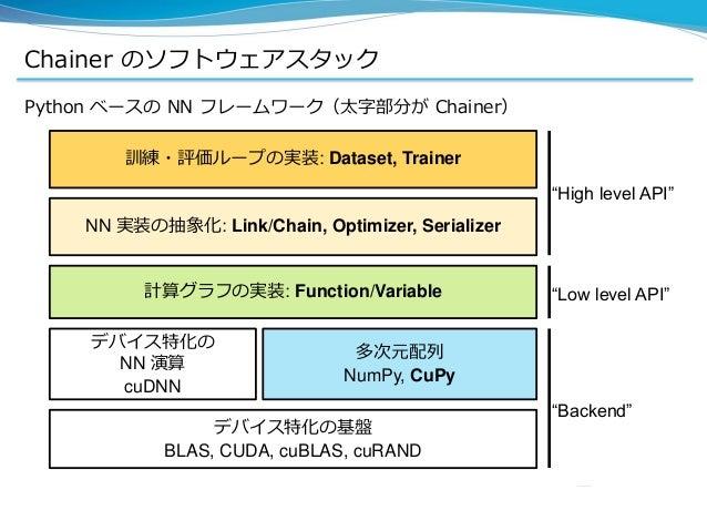 Chainer のソフトウェアスタック Python ベースの NN フレームワーク(太字部分が Chainer) デバイス特化の基盤 BLAS, CUDA, cuBLAS, cuRAND デバイス特化の NN 演算 cuDNN 多次元配列 N...