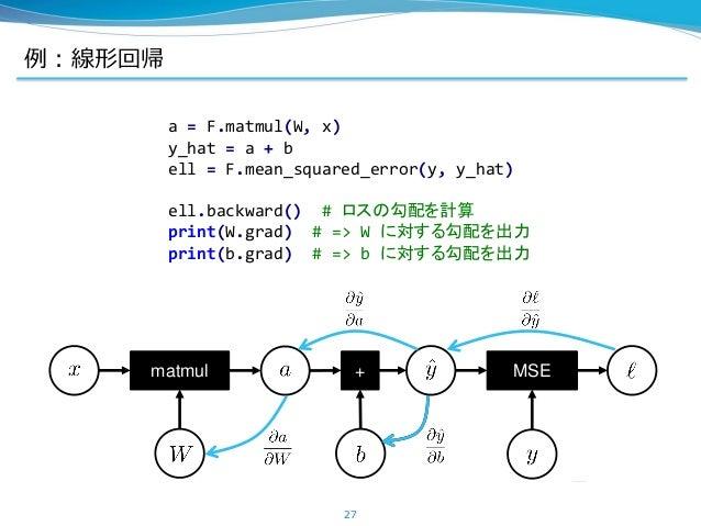 例:線形回帰 27 matmul + MSE a = F.matmul(W, x) y_hat = a + b ell = F.mean_squared_error(y, y_hat) ell.backward() # ロスの勾配を計算 pri...